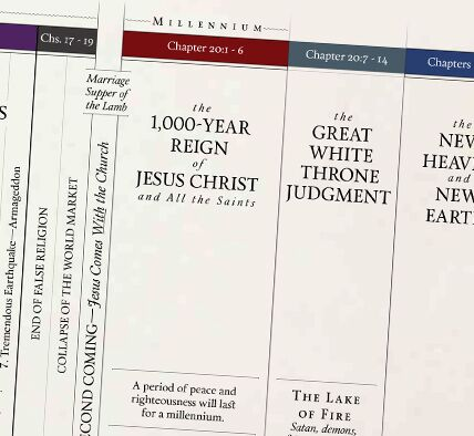 Interactive Prophecy Timeline