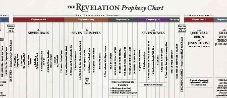 Panorama of Prophecy Timeline
