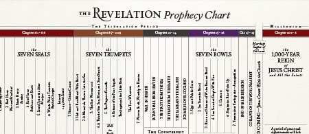 Request your free prophecy chart