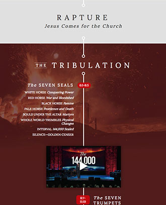 Revelation Prophecy Timeline