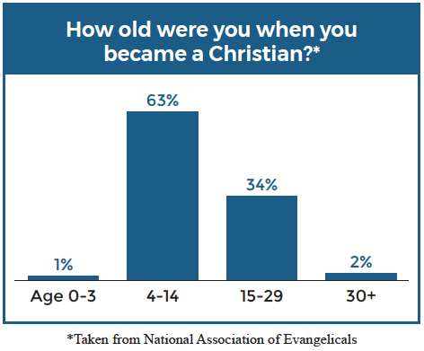 How old were you when you became a Christian?*