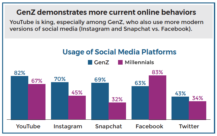 GenZ demonstrates more current online behaviors
