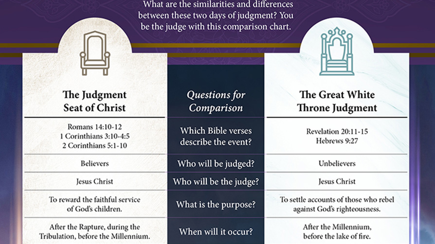 Side–by–Side Comparison: Great White Throne & Judgment Seat of Christ