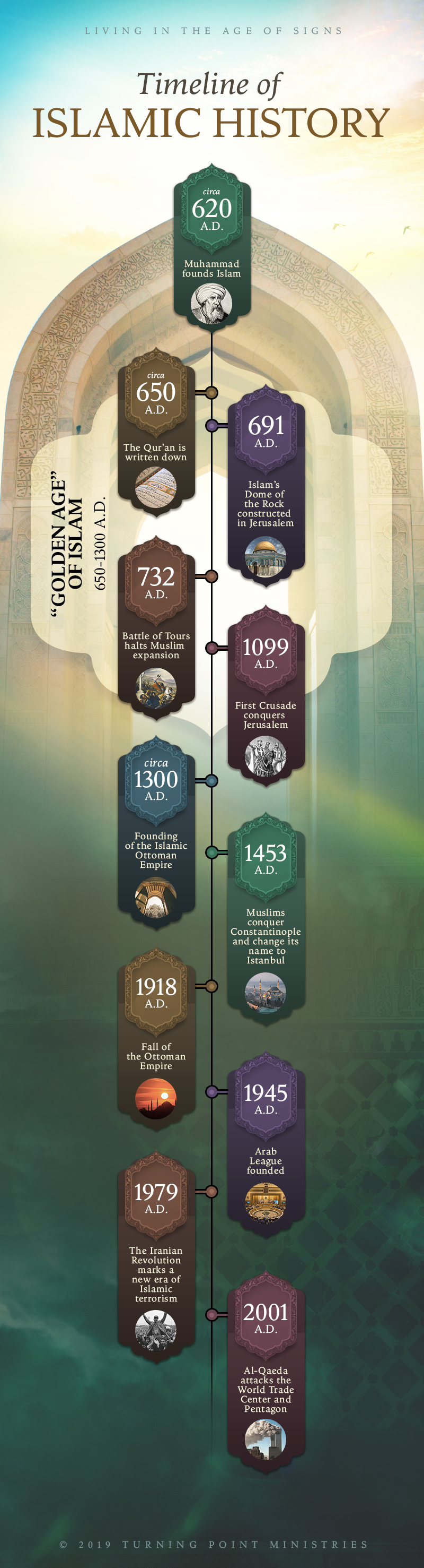 Timeline of Islamic History